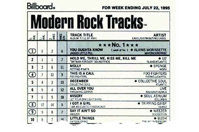 Чарт Modern Rock Tracks из журнала Billboard (1995 год)