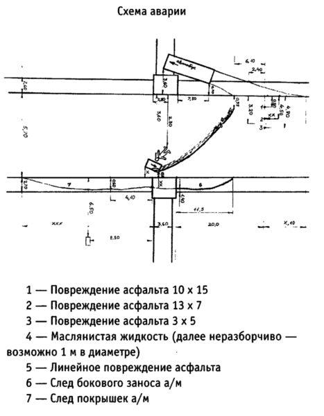 Схема аварии